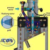 Двукорпусные центрифуги Falcon™ iCON